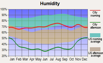 Pueblo, Colorado humidity