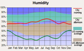 Salida, Colorado humidity