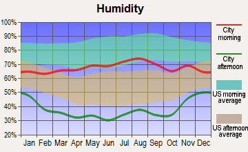 Cheyenne Mountain, Colorado humidity