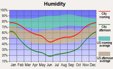 Grand Valley, Colorado humidity