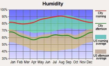 Redstone Arsenal, Alabama humidity