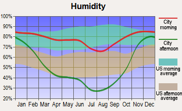 Grangeville, Idaho humidity