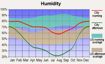 Kimberly, Idaho humidity