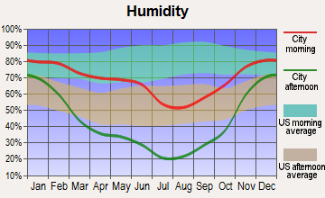 Garden Valley, Idaho humidity