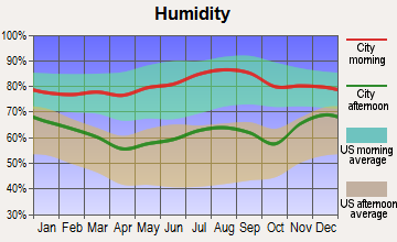 Oakland, Iowa humidity
