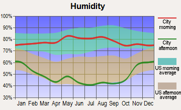 Tribune, Kansas humidity