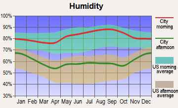 Columbia, Kentucky humidity