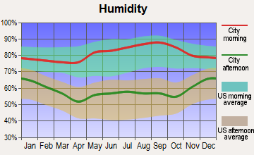 Hurstbourne Acres, Kentucky humidity