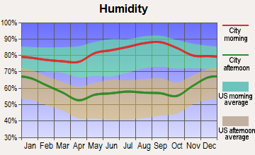 Milton, Kentucky humidity