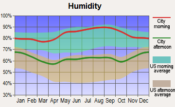 Pembroke, Kentucky humidity