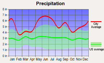 Carlyss, Louisiana average precipitation