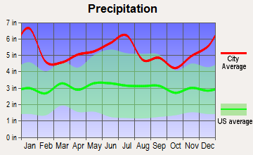 Cecilia, Louisiana average precipitation