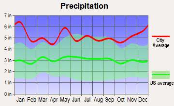 Chataignier, Louisiana average precipitation