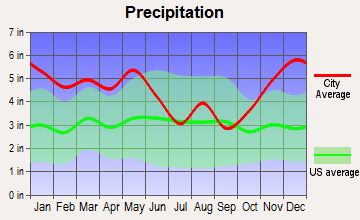 Converse, Louisiana average precipitation