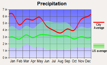 Cottonport, Louisiana average precipitation