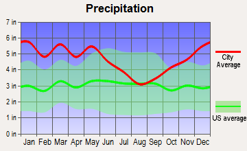 Eros, Louisiana average precipitation