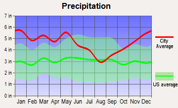 Grambling, Louisiana average precipitation