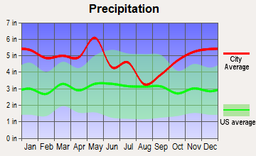Greenwood, Louisiana average precipitation