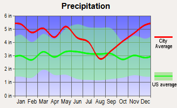 Hall Summit, Louisiana average precipitation