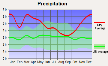 Jena, Louisiana average precipitation