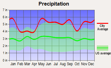 Lake Arthur, Louisiana average precipitation