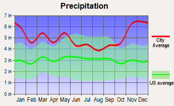 Lecompte, Louisiana average precipitation