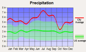 Mathews, Louisiana average precipitation