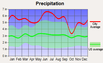 Montz, Louisiana average precipitation