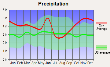 Mooringsport, Louisiana average precipitation