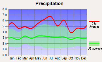 Napoleonville, Louisiana average precipitation