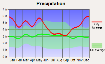 Natchitoches, Louisiana average precipitation
