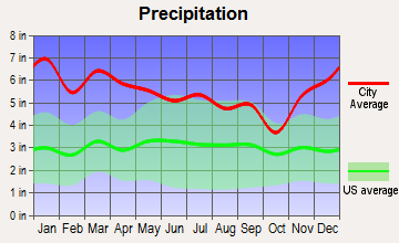 Norwood, Louisiana average precipitation
