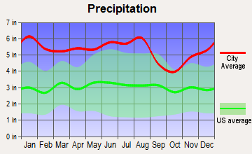 Oak Hills Place, Louisiana average precipitation