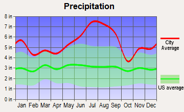 Patterson, Louisiana average precipitation