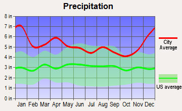 St. Francisville, Louisiana average precipitation