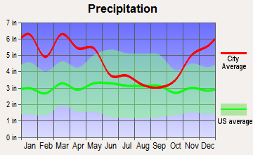 St. Joseph, Louisiana average precipitation