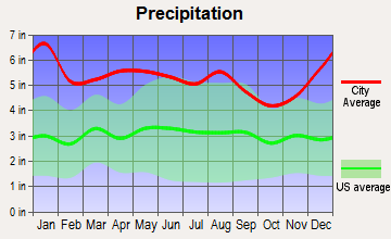 Slaughter, Louisiana average precipitation
