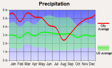 Sterlington, Louisiana average precipitation