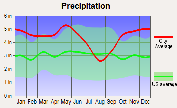 Stonewall, Louisiana average precipitation