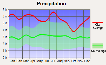 Tickfaw, Louisiana average precipitation