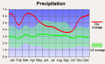 Vidalia, Louisiana average precipitation