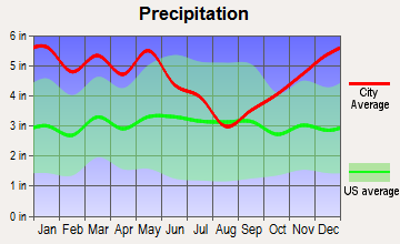 Vienna, Louisiana average precipitation