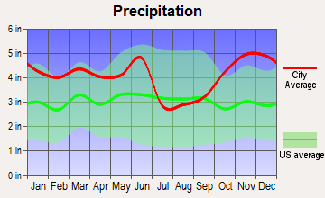 Belcher, Louisiana average precipitation
