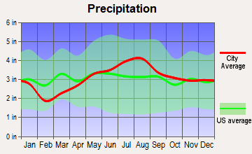 Frenchville, Maine average precipitation