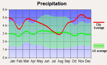 Deer Isle, Maine average precipitation