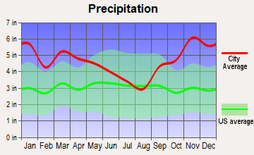 Gouldsboro, Maine average precipitation