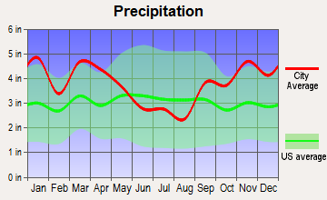 Cushing, Maine average precipitation