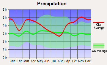 Warren, Maine average precipitation