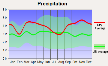 Belfast, Maine average precipitation