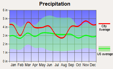 Liberty, Maine average precipitation
